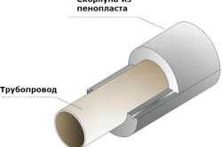 Схема утепления труб пенопластом.