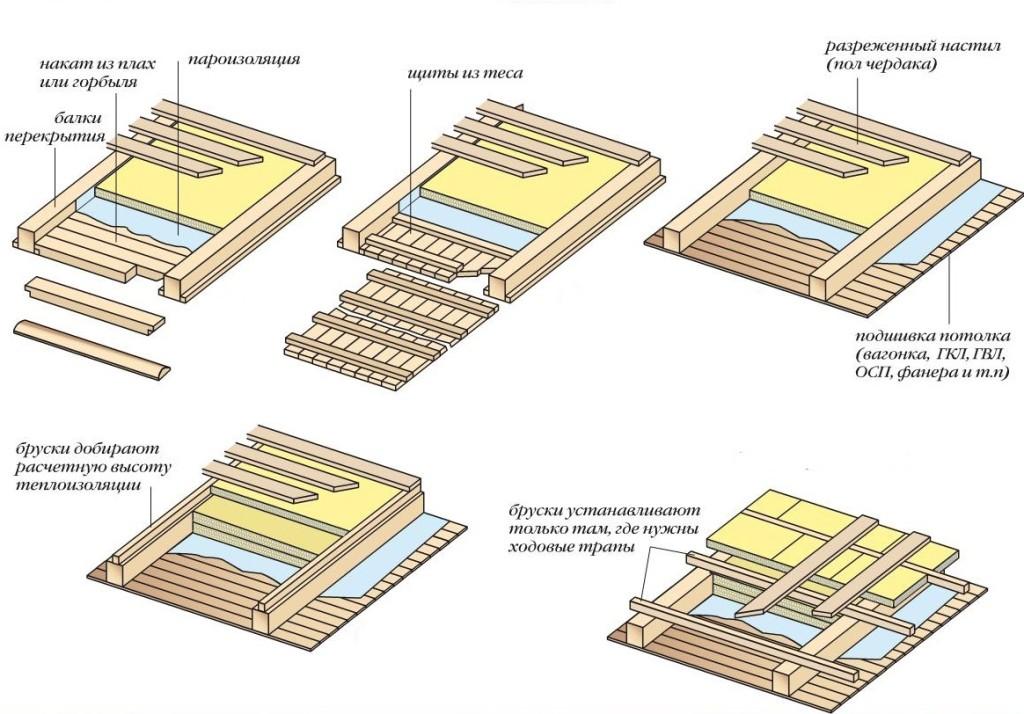 Плотность утеплителя для бани