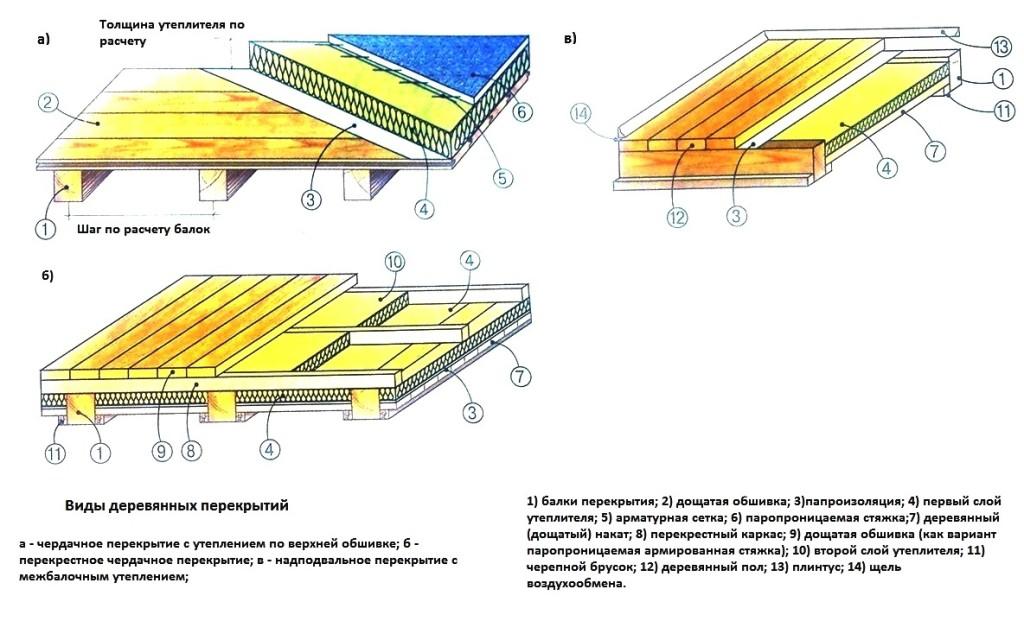 Схема утепления потолка чердак