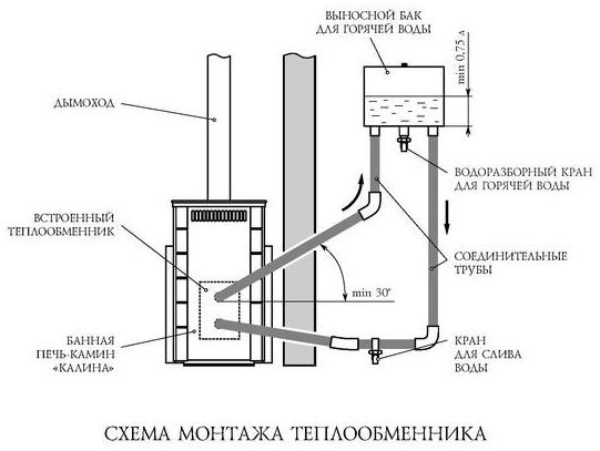Схема печи с теплообменником.
