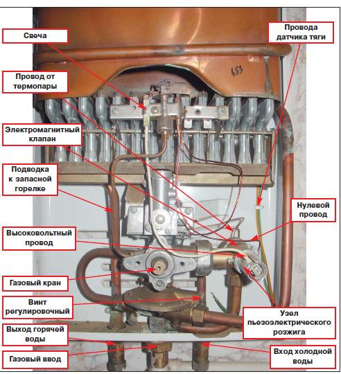 Расположение элементов газовой