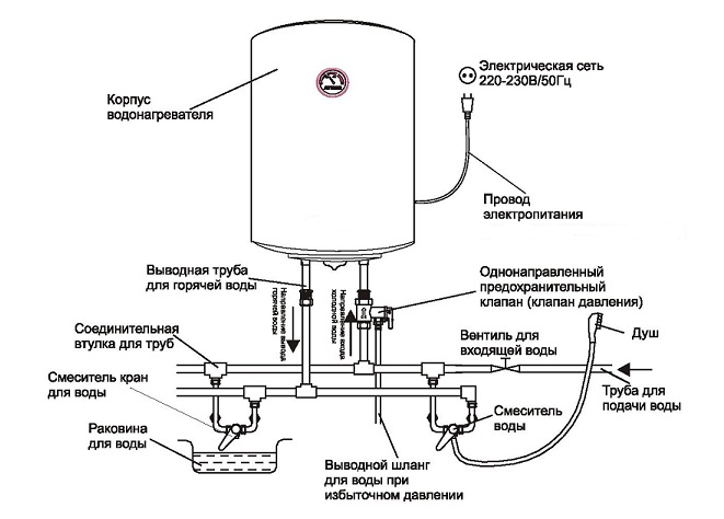 Схема устройства и подключения накопительного водонагревателя.