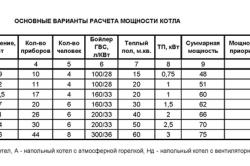 Таблица по выбору мощности котла