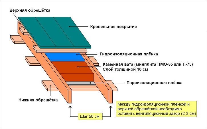 Утепление односкатной крыши своими руками видео