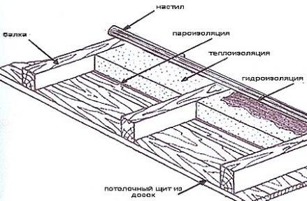 Схема устройства потолка в парилке.