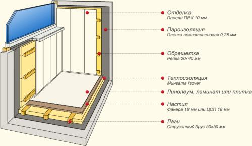 Схема утеплителей для лоджии.