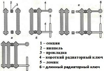 Технология развинчивания и сборки чугунных батарей