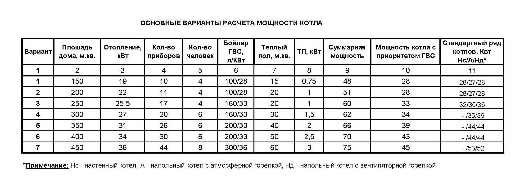 Рассчитать мощность теплообменника шестиходовой кожухотрубчатый теплообменник