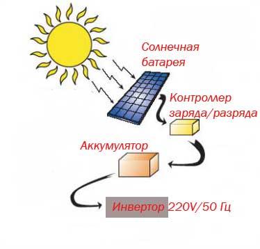 Принцип работы солнечной