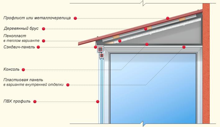Схема устройства крыши балкона