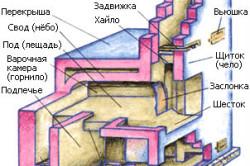 Устройство русской печи: как сделать своими руками