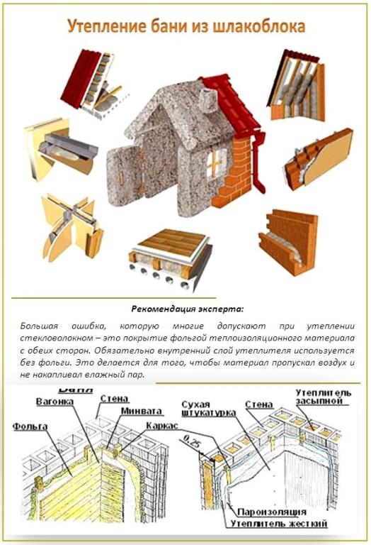Схема утепления бани из шлакоблока