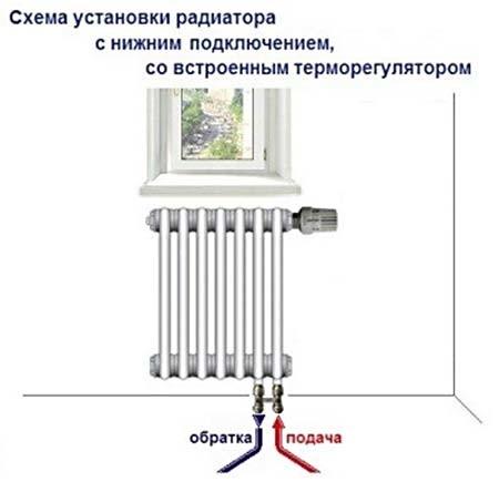 Схема установки радиатора с