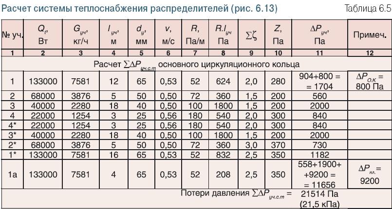 гидравлический расчет системы отопления программа скачать - фото 5