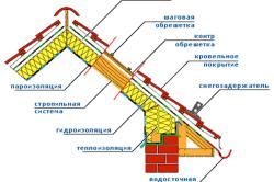 Вариант утепления мансардной крыши