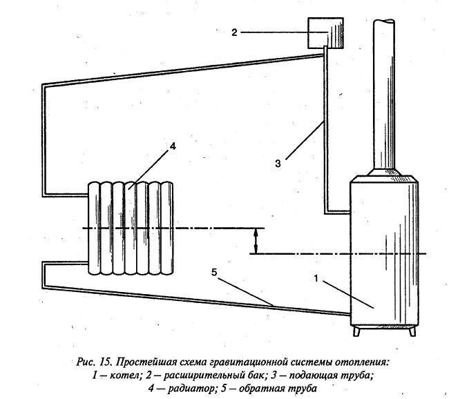 Простейшая система отопления с естественной циркуляцией