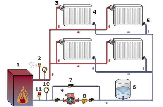 Отопление двухтрубное частного дома