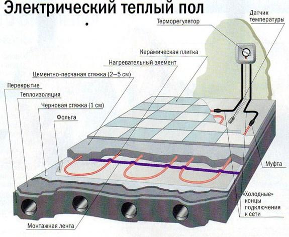 теплого пола (схема).