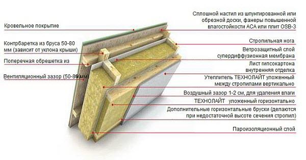 Схема крыши деревянного дома