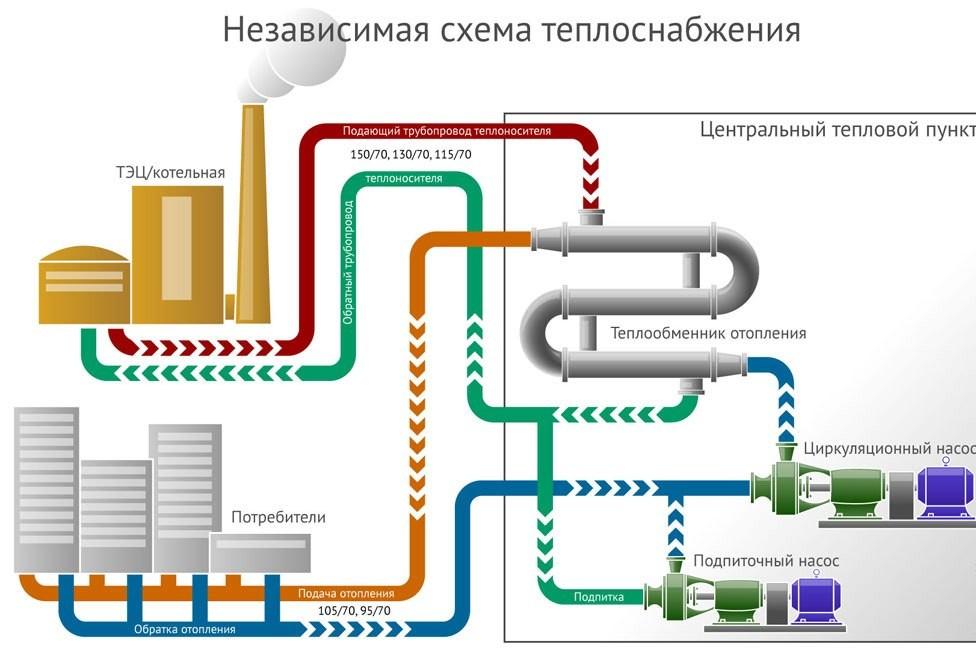 Схема независимого централизованного отопления