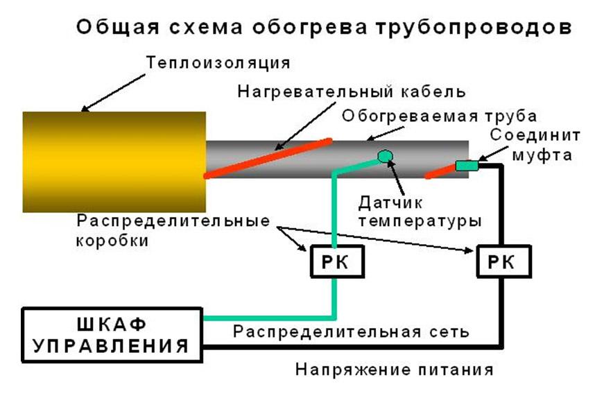 тепловой изоляции труб для