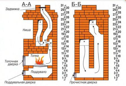 Схема печи для загородного дома