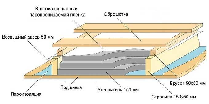 Мансарды теплоизоляция: материалы