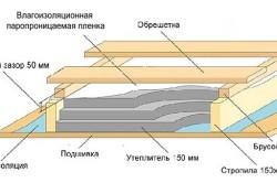 Схема утепления пола мансарды