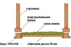 Схема утепления чердачного перекрытия опилками.
