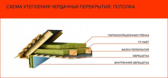 Схема утепления чердака и потолка