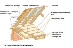 Вариант 3 схема утепления чердака.