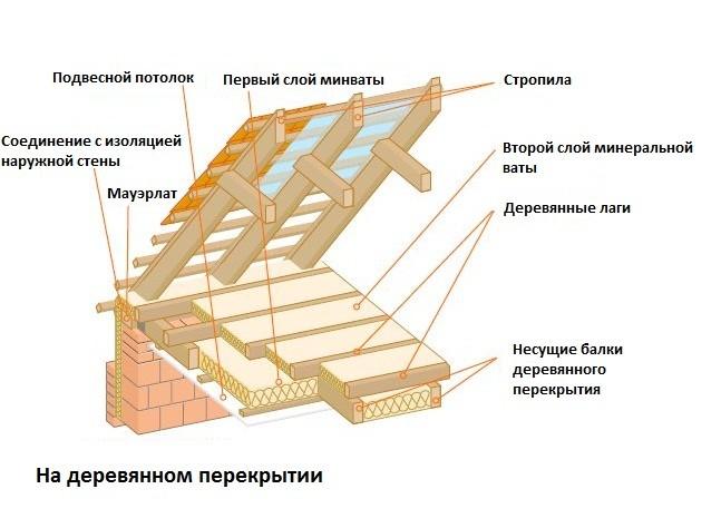 Вариант 3 схема утепления