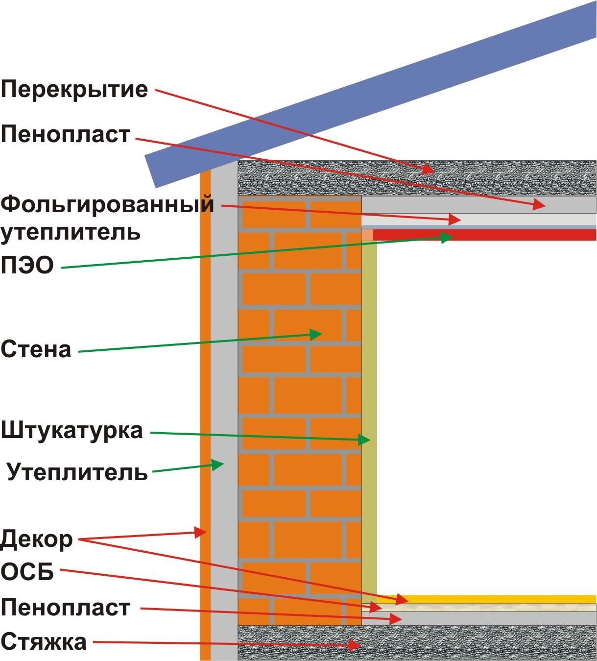 Утепление потолка пенопластом изнутри своими руками: схемы (.