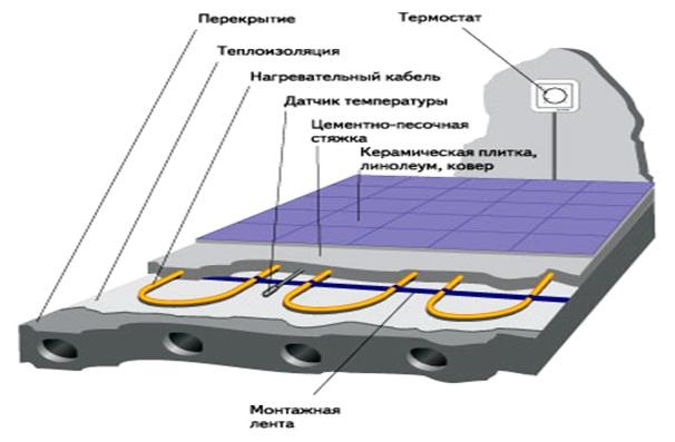 Типичная конструкция «теплого