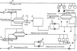 Схема централизованного теплоснабжения предприятия от ТЭЦ