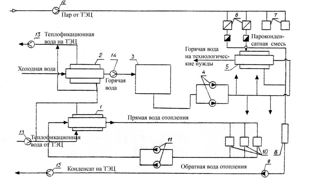 Схема централизованного