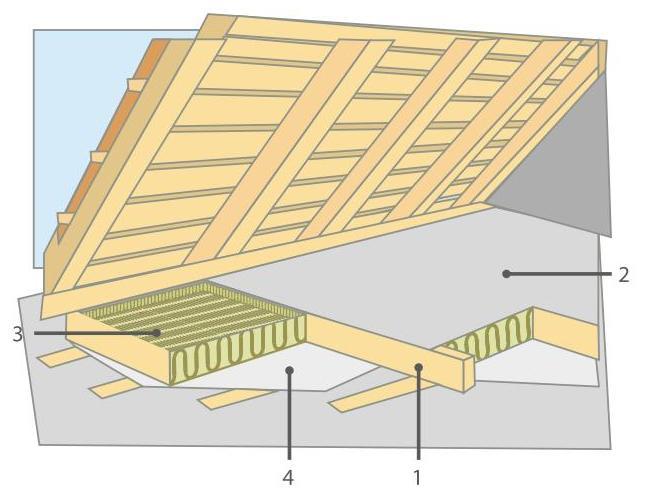 Схема утепления чердачных