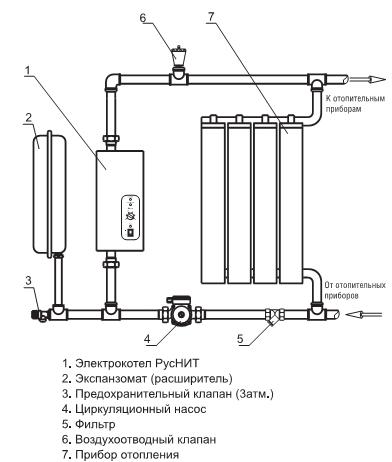 Подключения электрокотла к