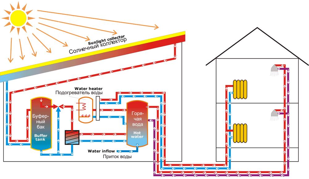 Энергосберегающие технологии своими руками