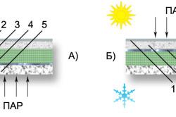 Схемы тепло- и пароизоляции перекрытий