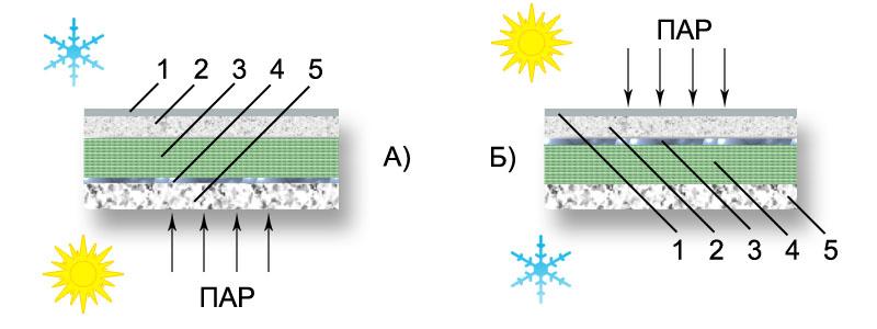 Схемы тепло- и пароизоляции
