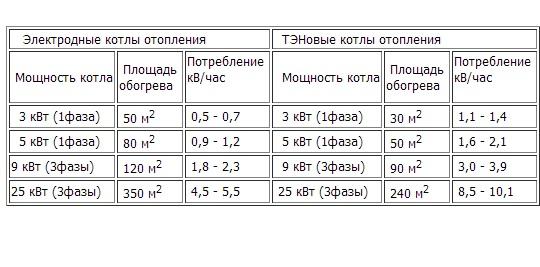 Сравнительная таблица средне-статистического потребления электроэнергии электродным и ТЭНовым электрическими котлами
