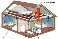 Схема отопления двухэтажного частного дома