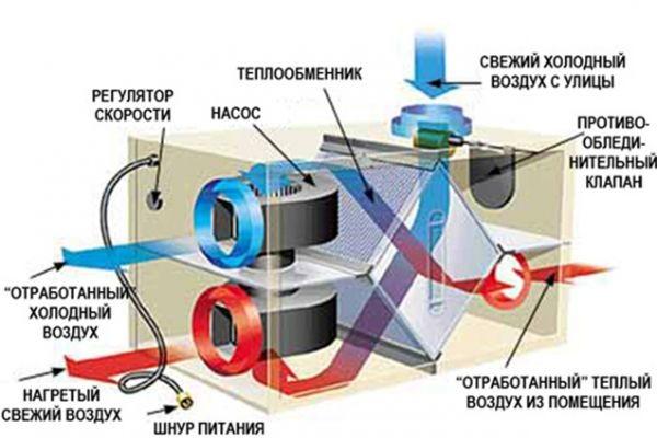 Схема вытяжки для газовой
