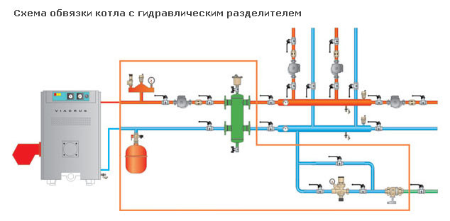 Схема обвязки котла с