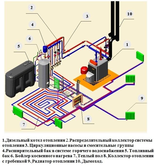 Схема отопления дома дизельным