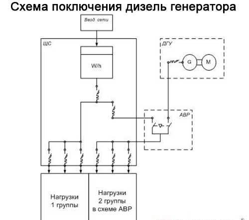 дизельного генератора