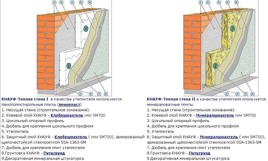 Схемы систем утепления пенополистиролом и минеральной ватой.