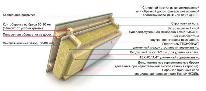 Чердаке на трубопровода теплоизоляция отопления
