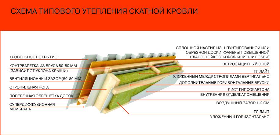 quel est le meilleur isolant pour une toiture artisan pour travaux corse du sud entreprise qpsdpz. Black Bedroom Furniture Sets. Home Design Ideas
